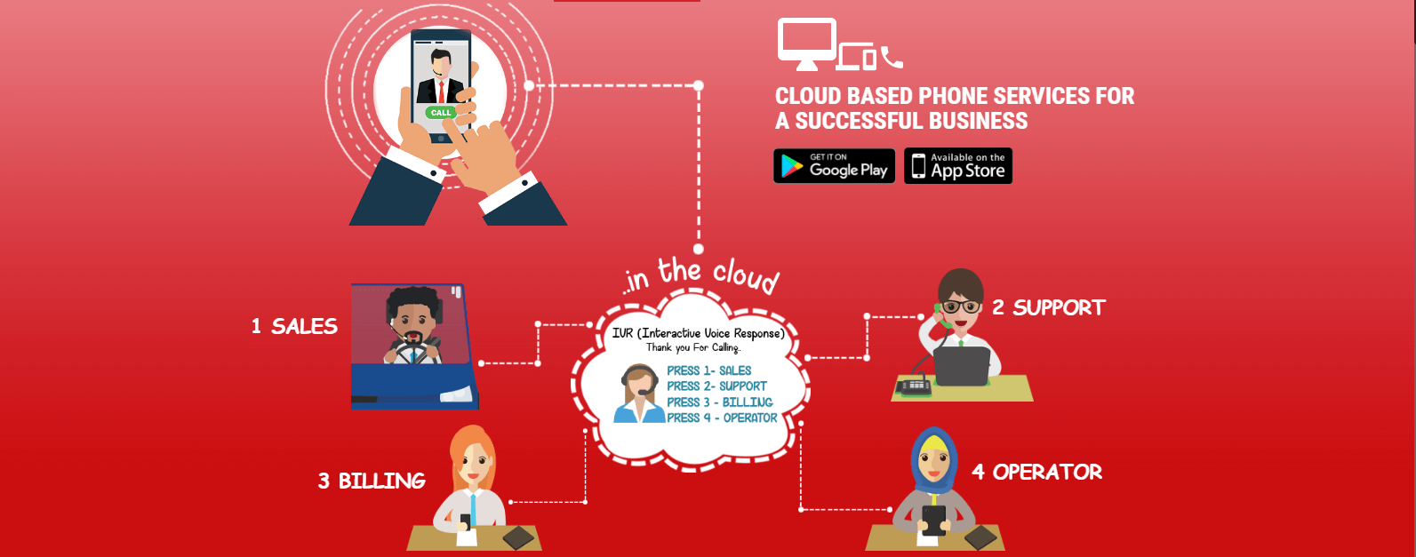 TRSMIcloud - Smart Affordable Phone Service